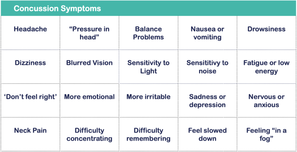A table listing the symptoms of concussion