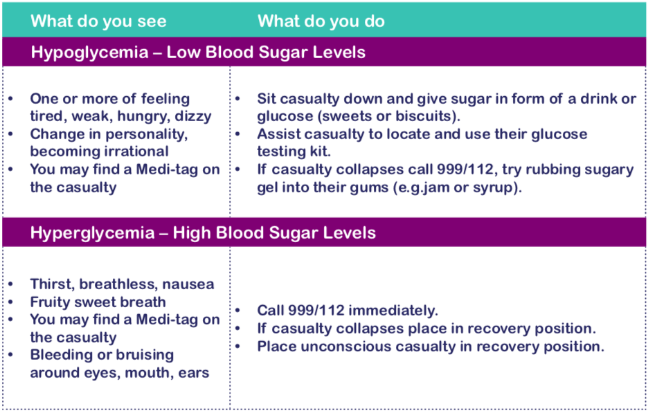 A table showing the signs and symptoms and first aid response to hypo or hyper episodes in diabetics